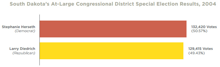 Congressional district special election results 2004